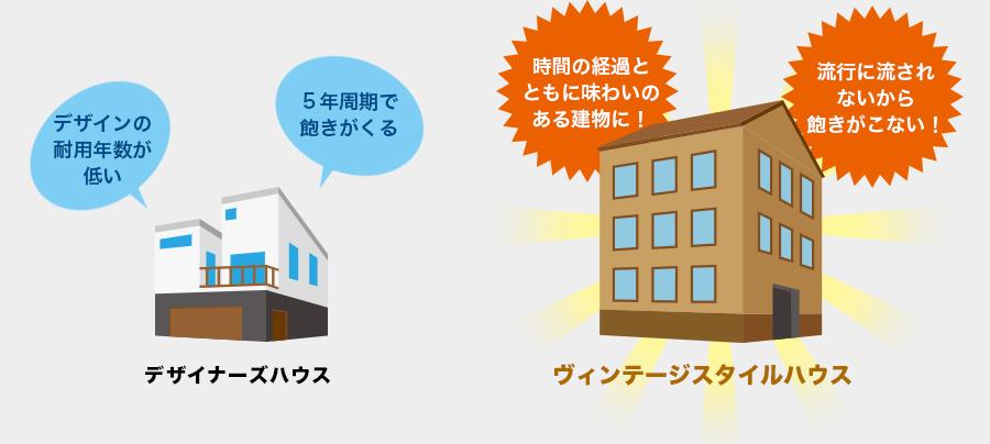 【デザイナーズハウス】「デザインの耐用年数が低い」「5年周期で飽きがくる」【ヴィンテージスタイルハウス】「時間の経過とともに味わいのある建物に!」「流行に流されないから飽きがこない!」