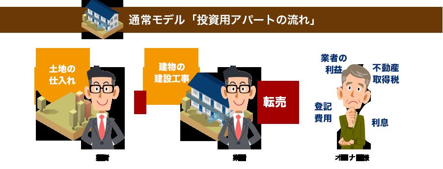 【通常モデル「投資用アパートの流れ」】
