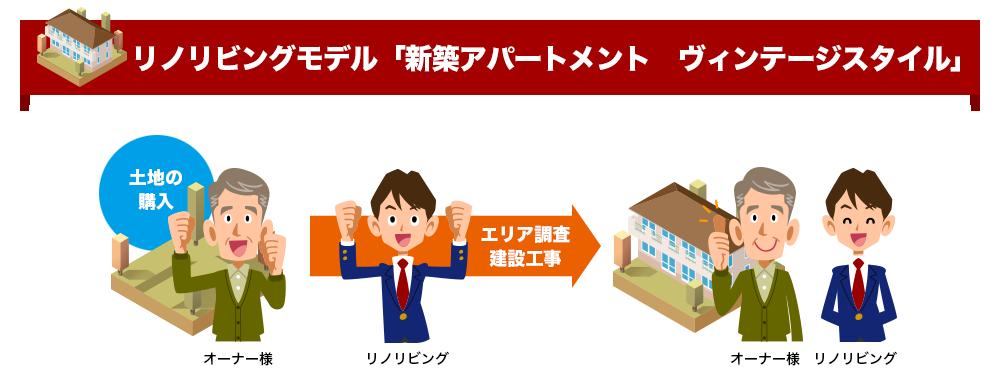 リノリビングモデル「新築アパートメント ヴィンテージスタイル」